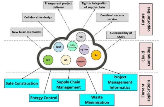 cloud based construction management application graph