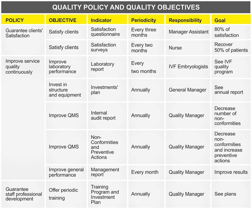 quality objectives example