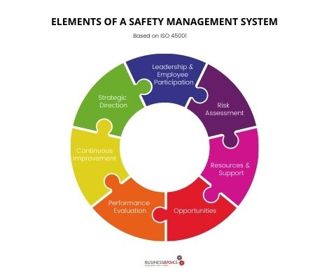 elements of a safety management system