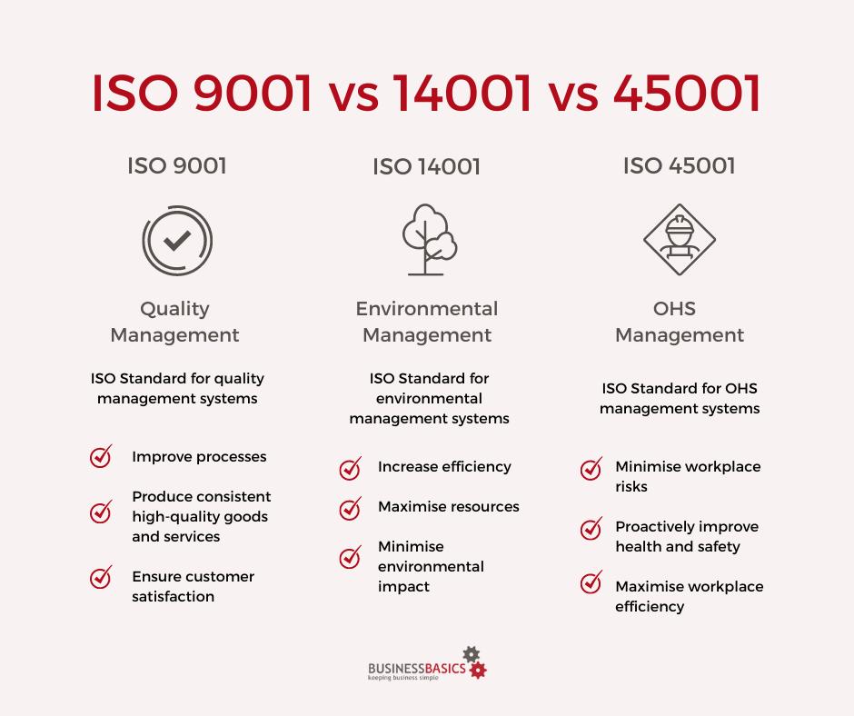 iso 9001 vs 14001 vs 45001