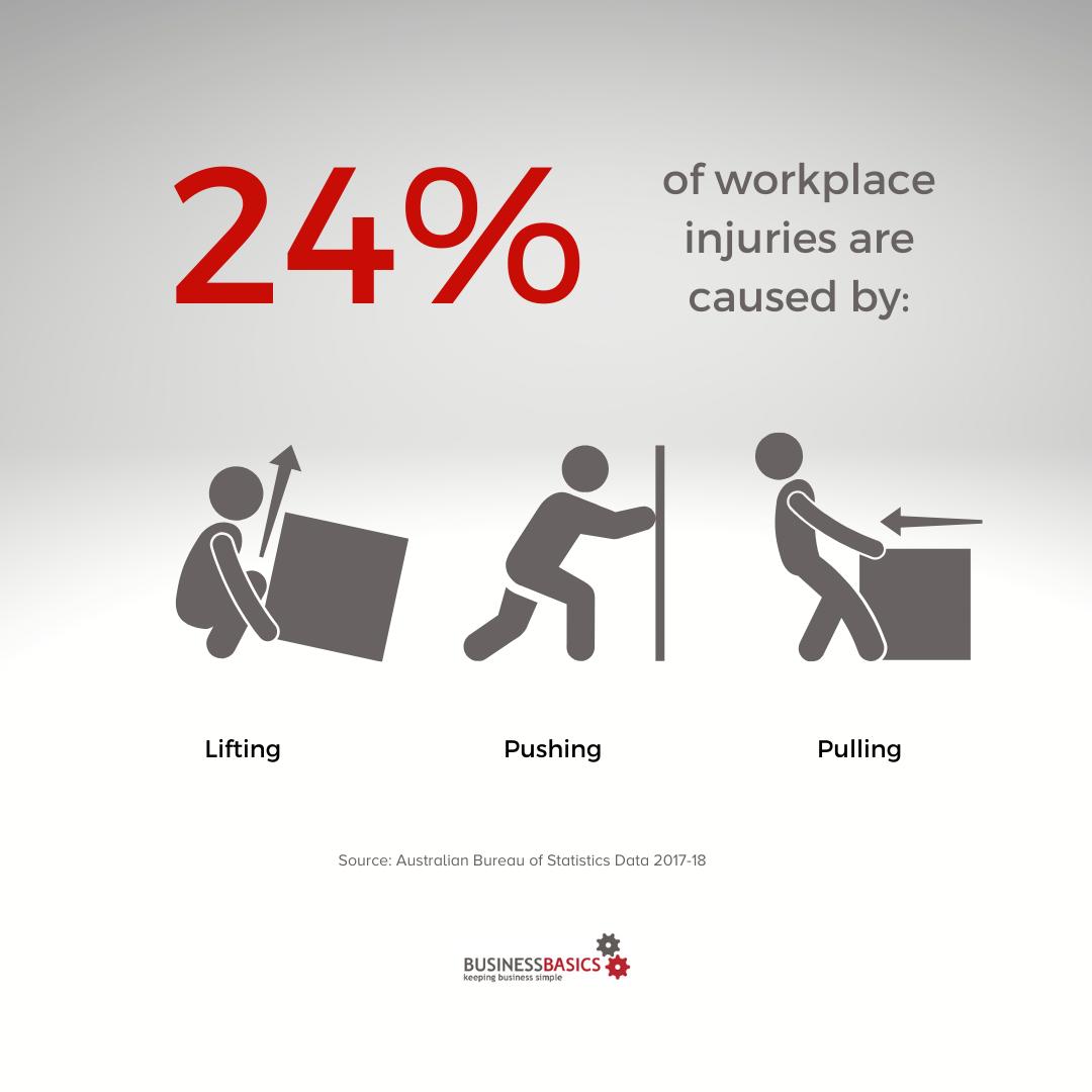 Australian workplace injuries
