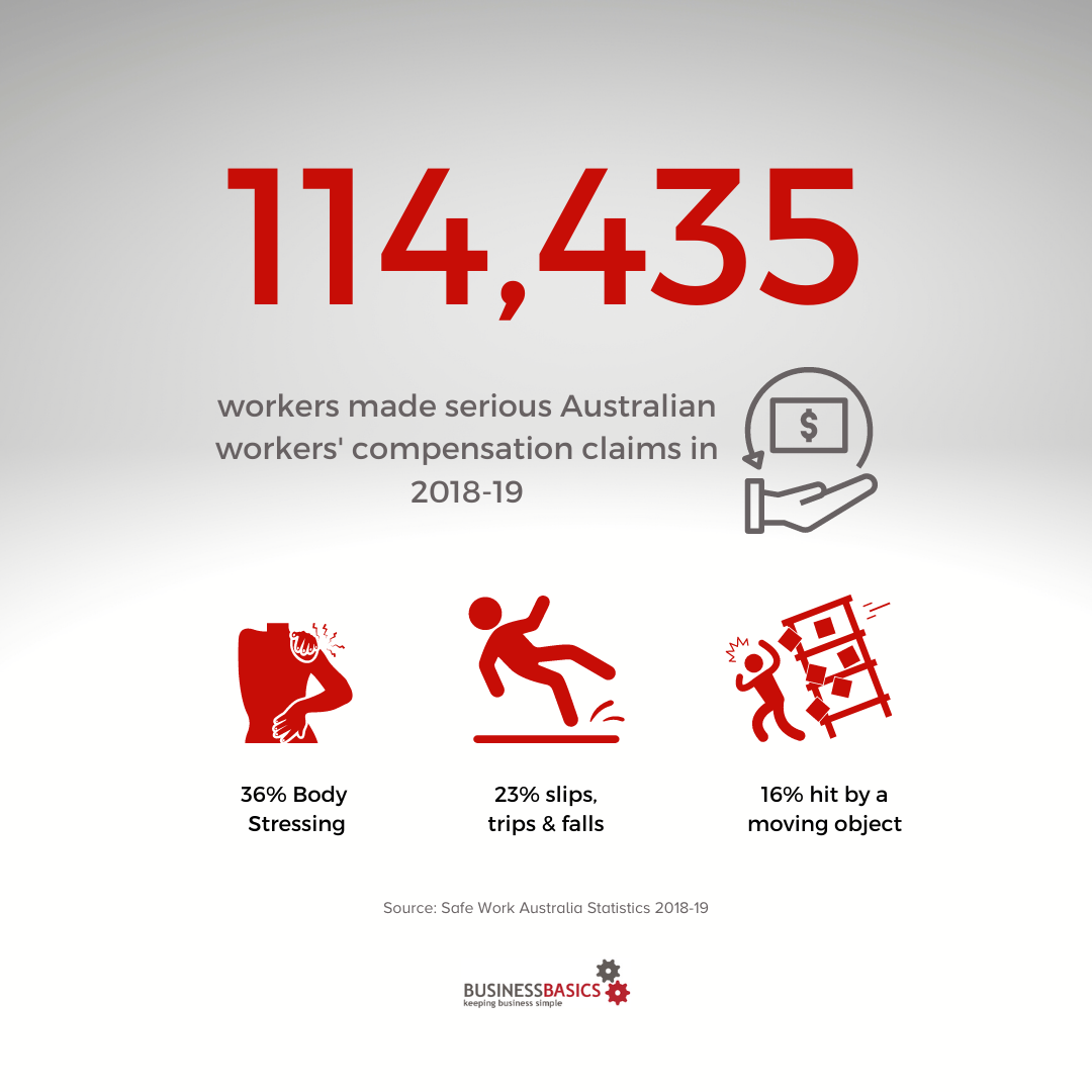 Australian workers comp claims