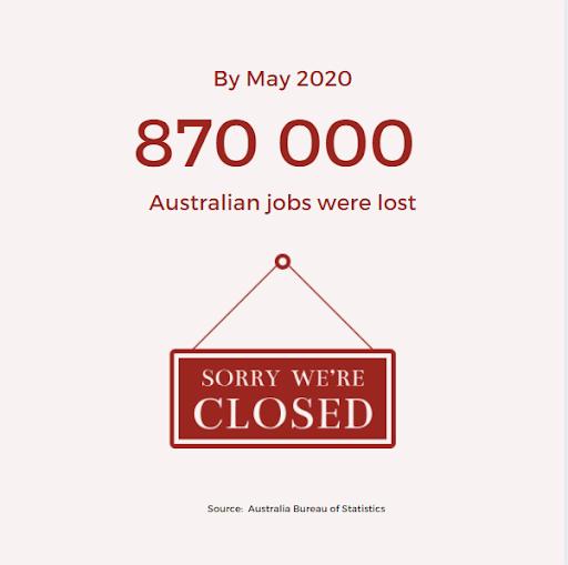 87000 Australian Jobs Lost