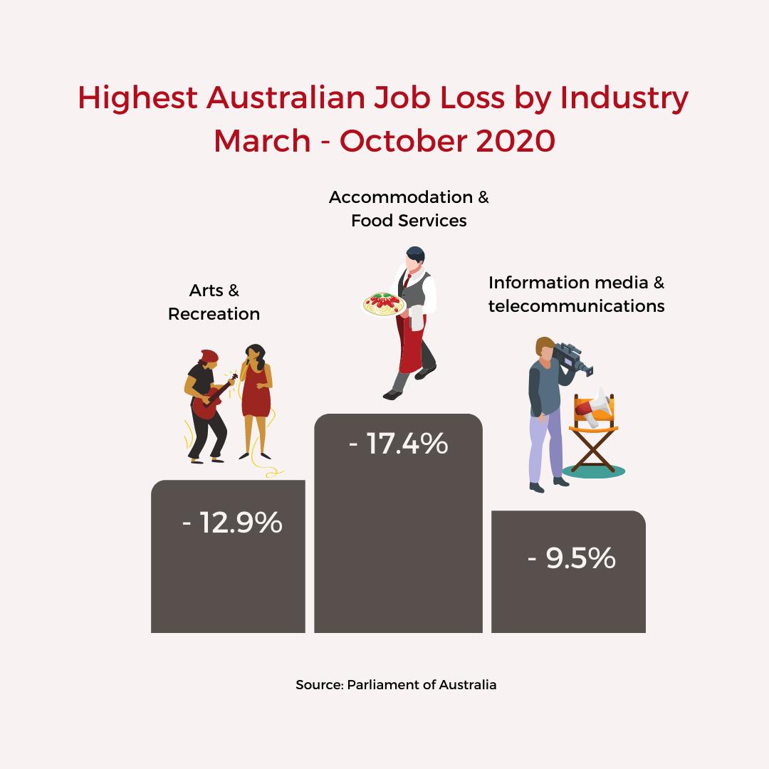 Highest Australian Jobs Lost