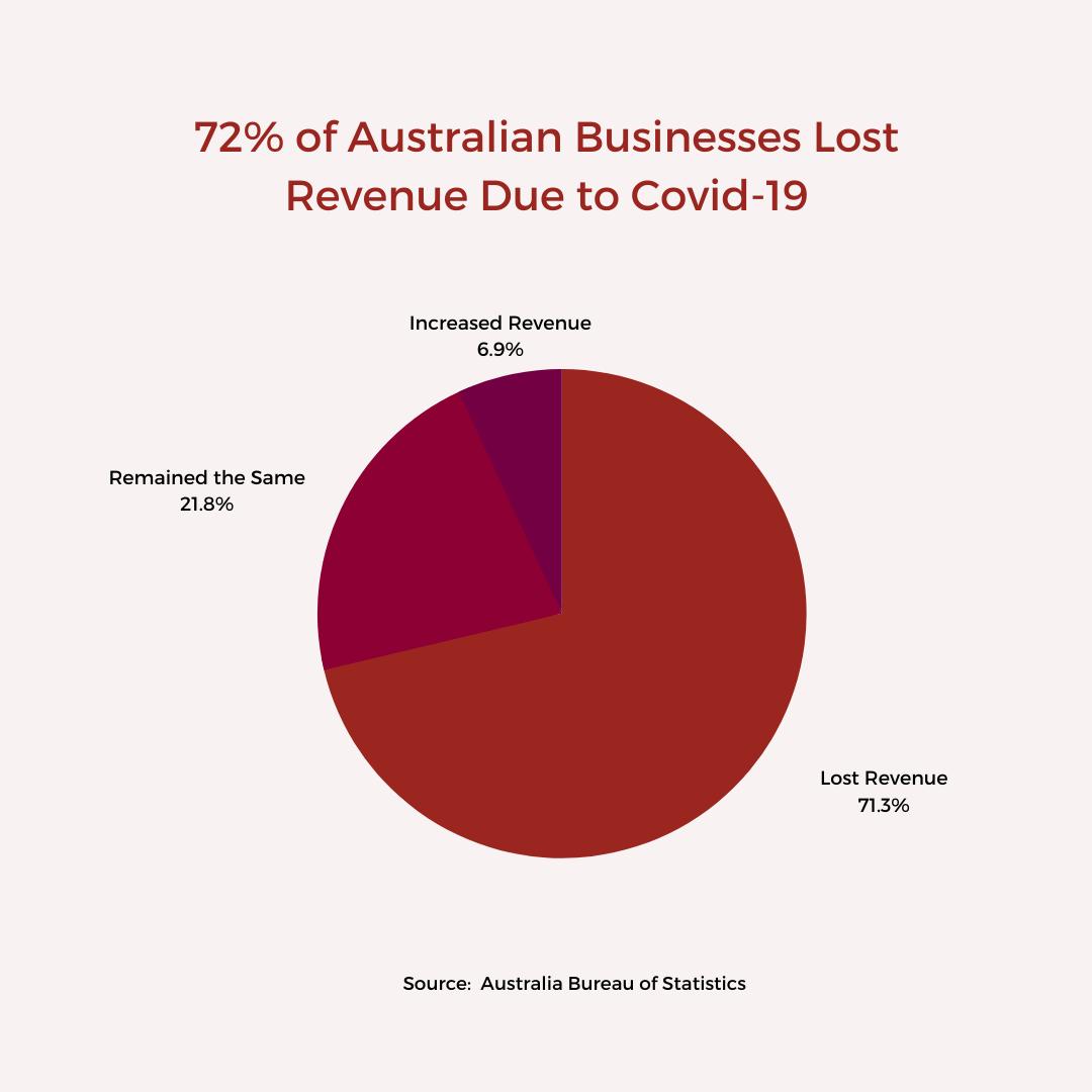 72% Australian Businesses Lost Revenue